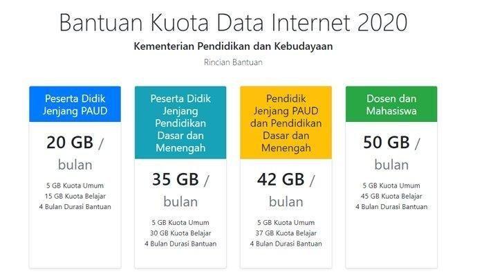 Cara Cek Bantuan Kuota Internet untuk Kartu Telkomsel, Tri, XL dan Axis